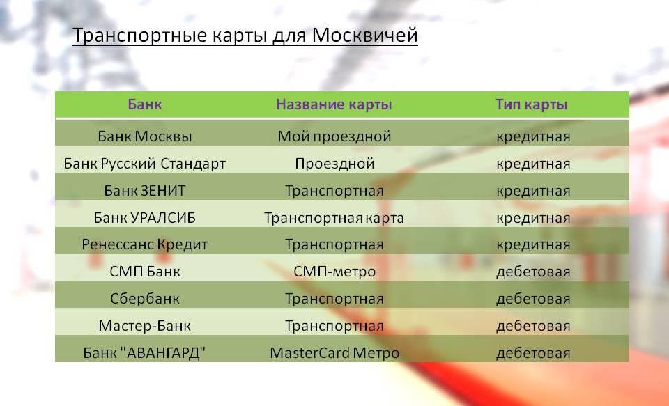 Карты для москвичей