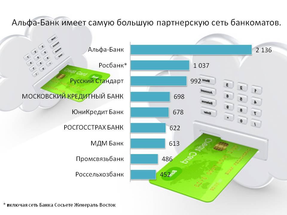 Партнерские сети банкоматов