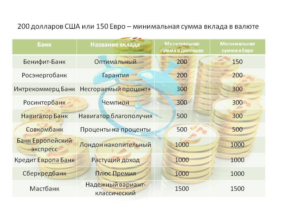 различные вклады с капитализацией процентов в банках пожаловать Бурение