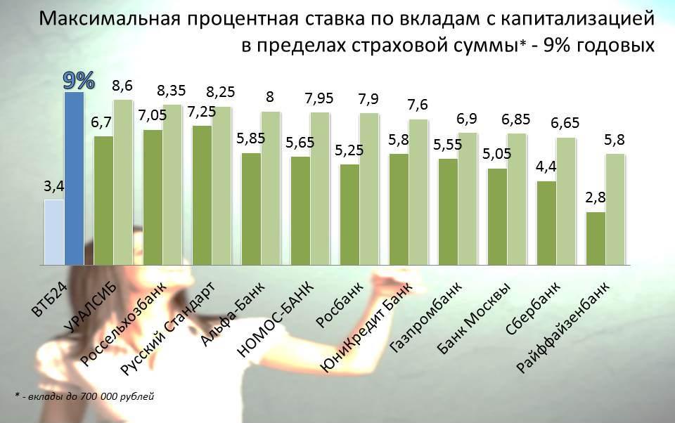 reiting-vkladov-top-kapital-1