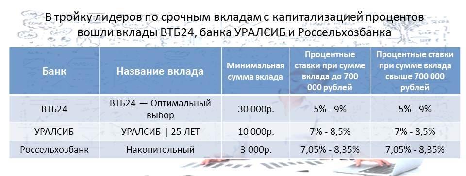 втб 24 красноярск официальный сайт депозиты