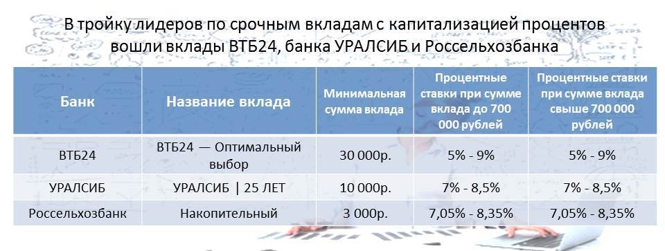 reiting-vkladov-top-kapital-tab