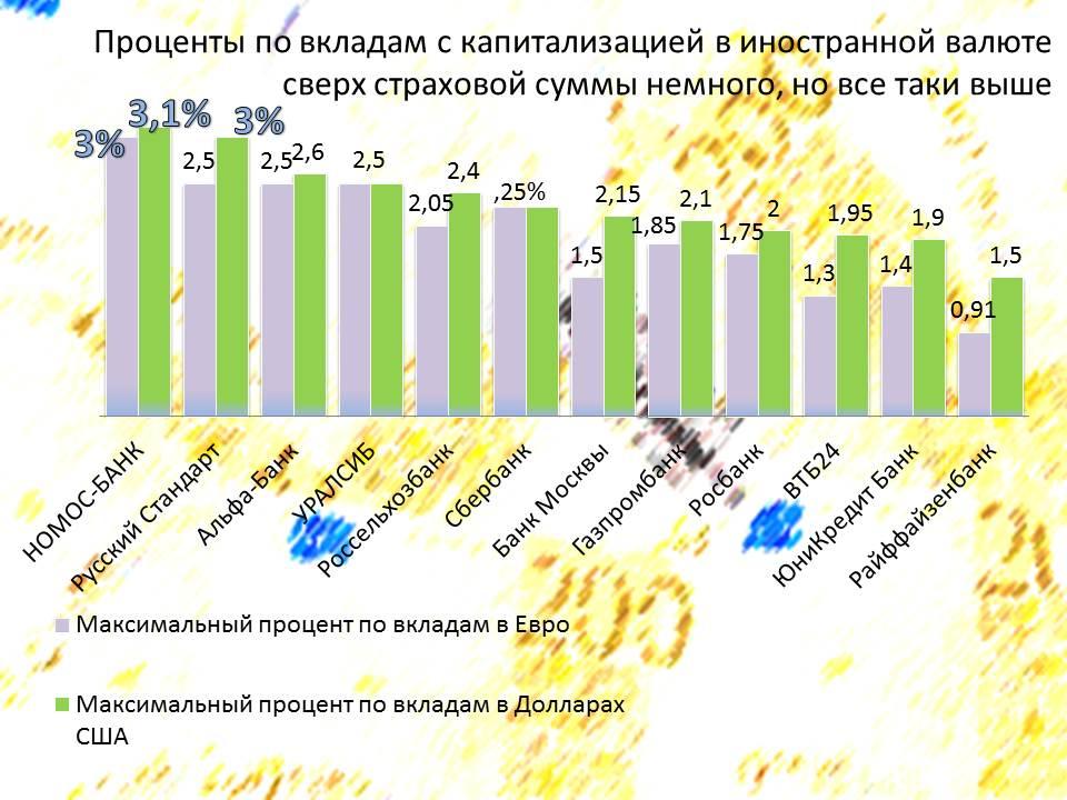 reiting-vkladov-top-kapital-valyuta-2