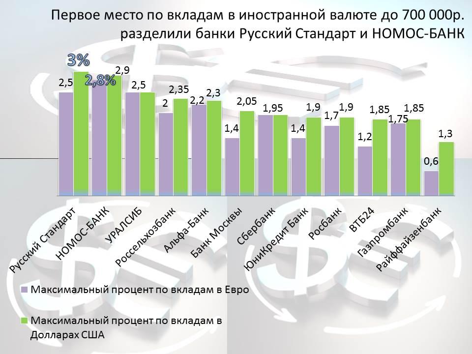 reiting-vkladov-top-kapital-valyuta