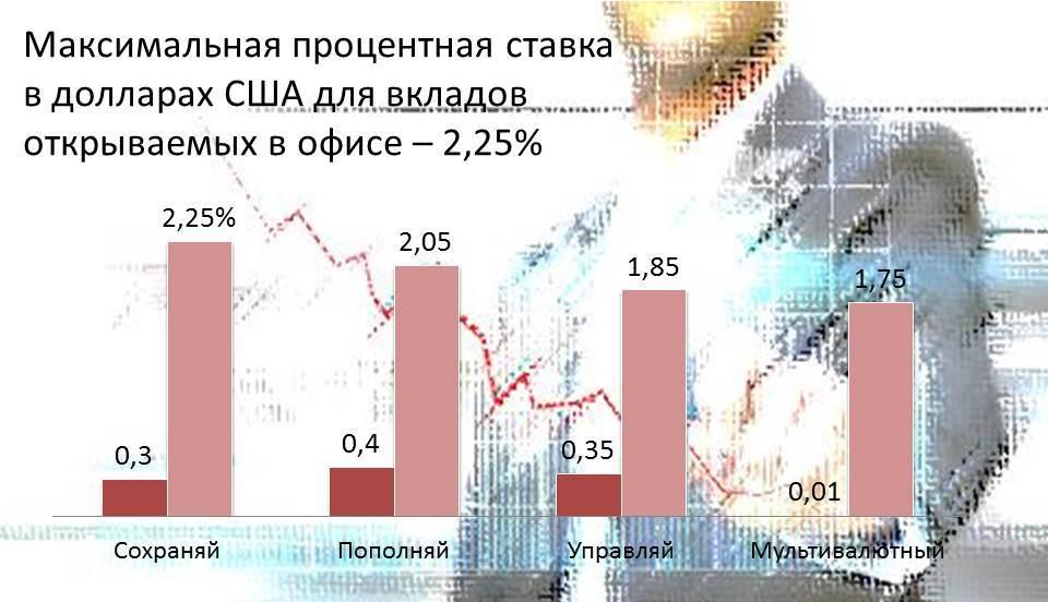 vkladi-sberbank-ofis-procent-dollari