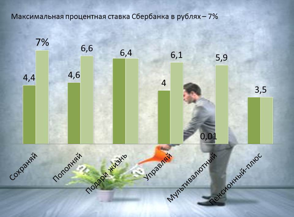 vkladi-sberbank-ofis-procent-rubli