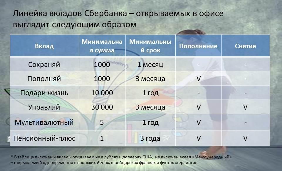 vkladi-sberbank-ofis-tablica