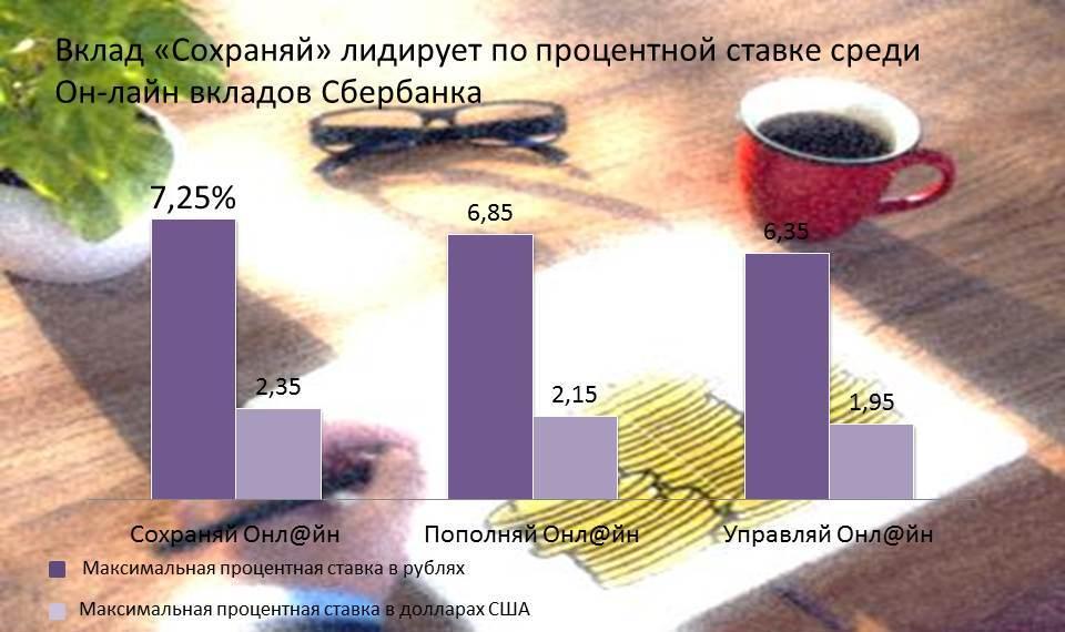 vkladi-sberbank-online-procent
