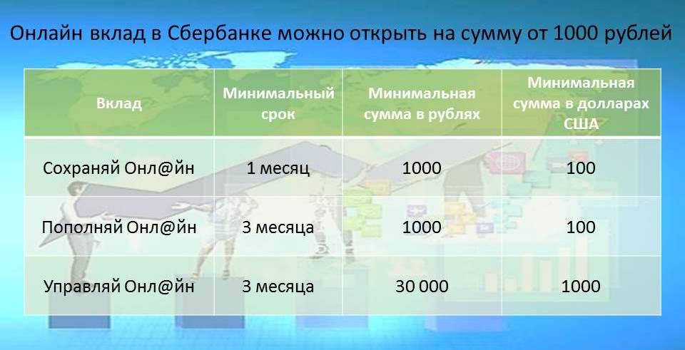 vkladi-sberbank-online-tablica