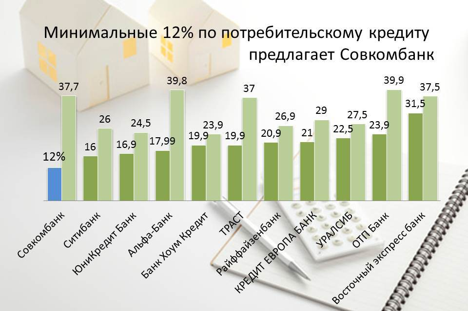 potrebitelskie-krediti-procent