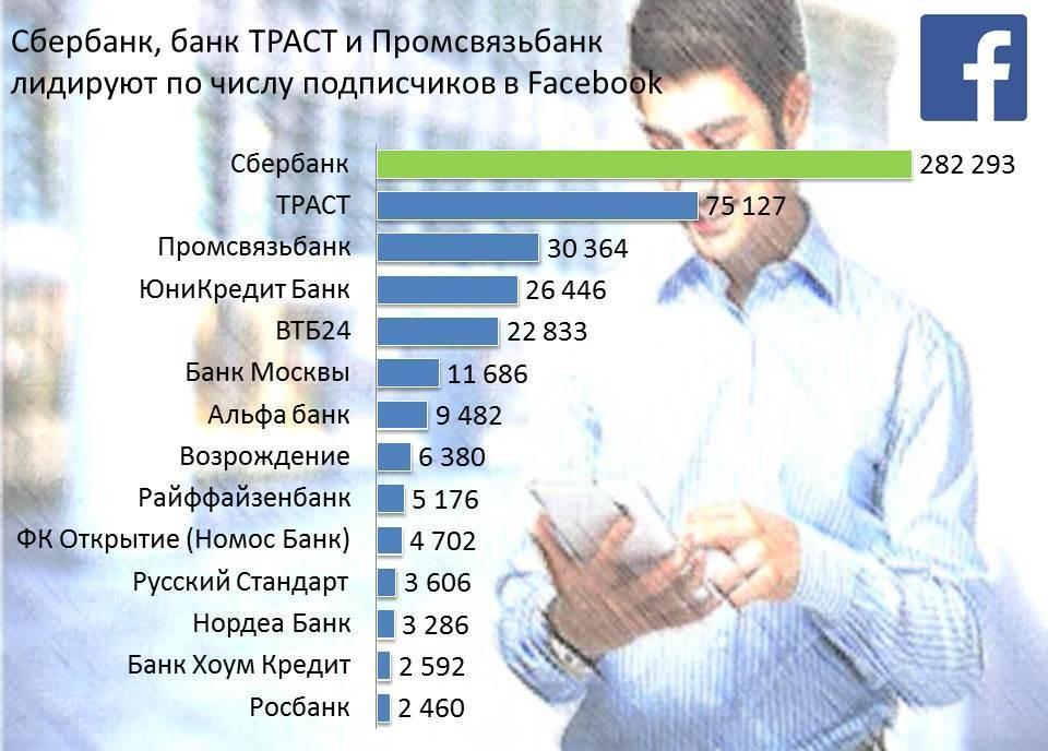 reiting-bankov-facebook