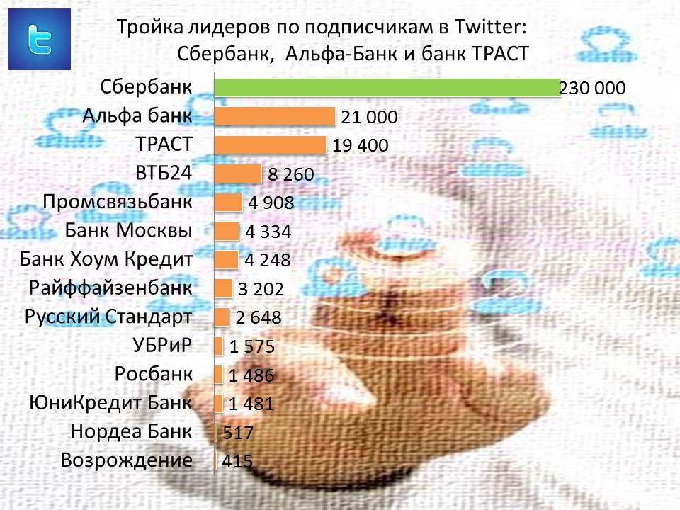 reiting-bankov-twitter