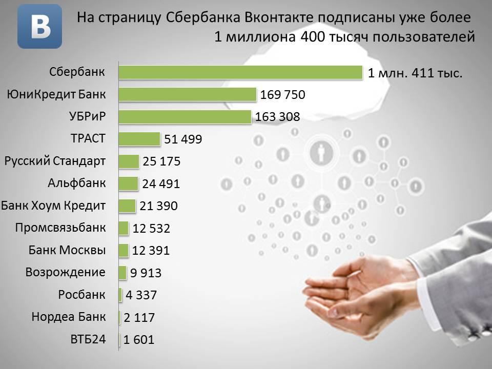 reiting-bankov-vkontakte