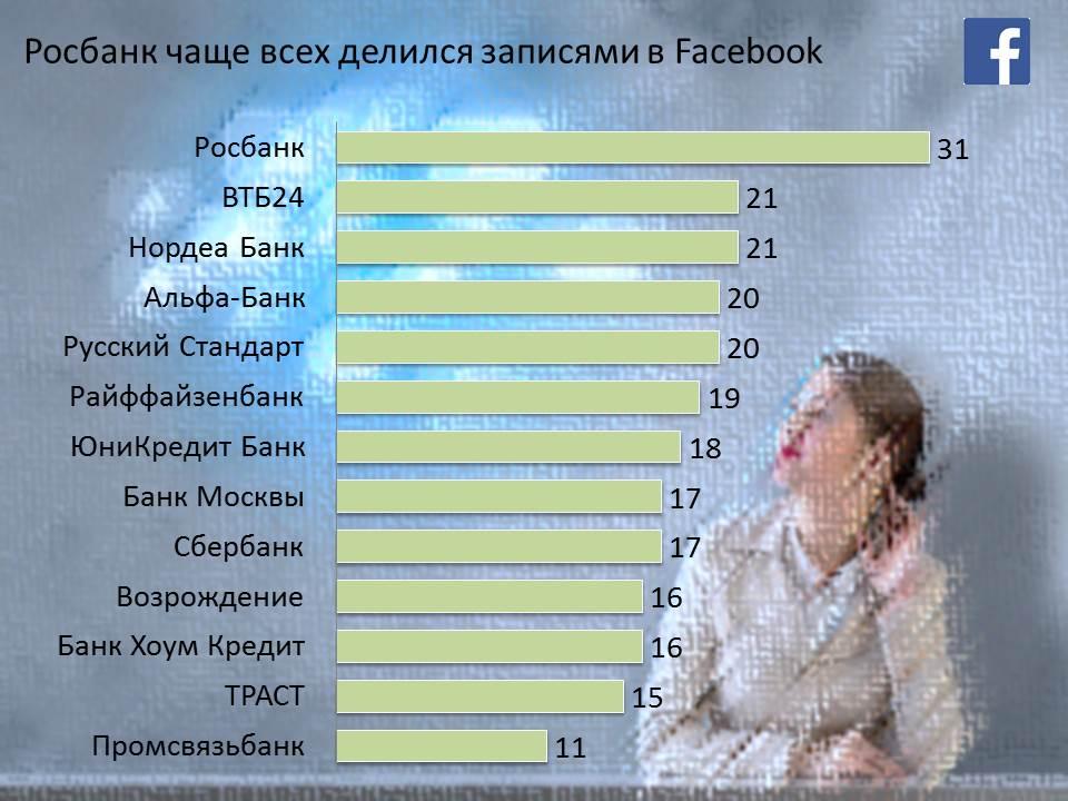 Samie-obchitelnie-banki-Facebook