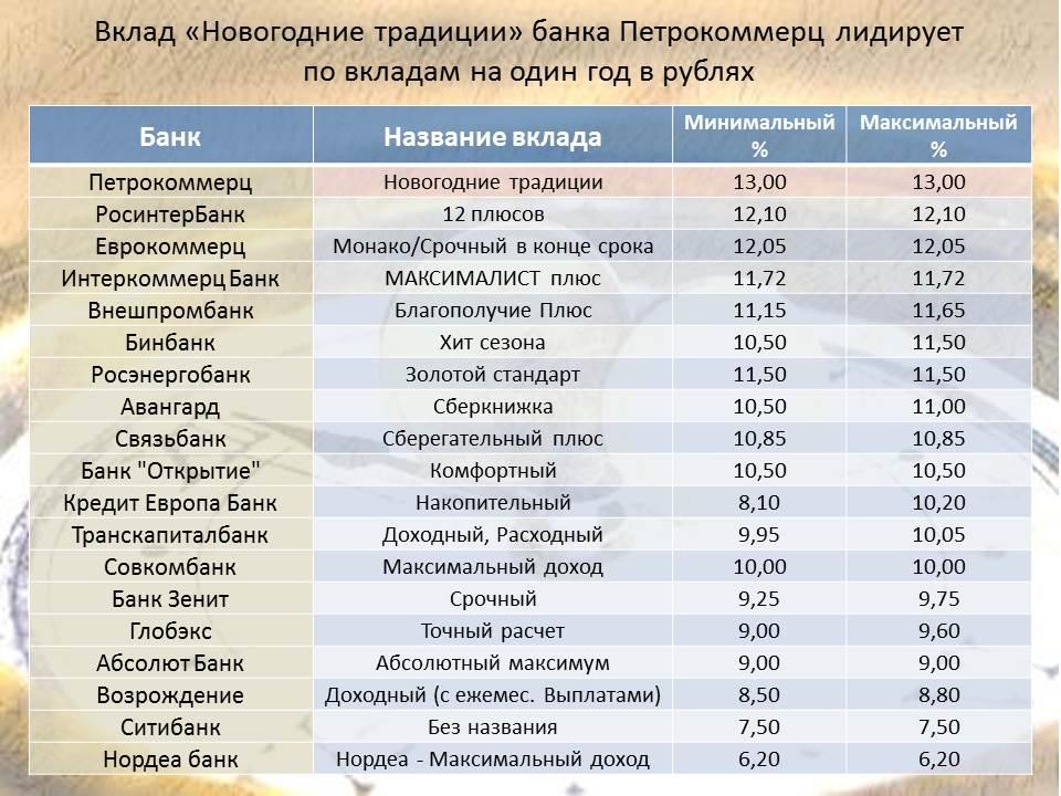 vkladi-2015-rubl